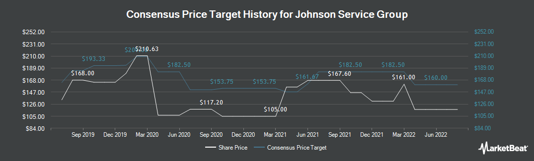Price Target History for Johnson Service Group (LON:JSG)