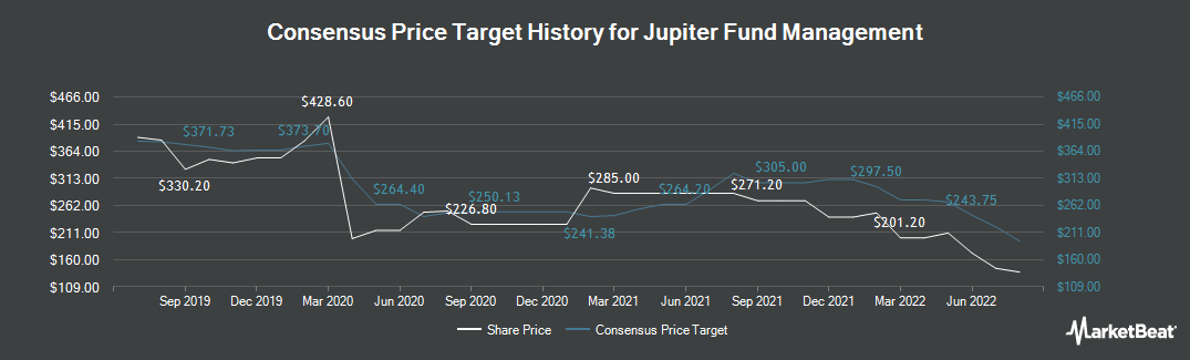 Price Target History for Jupiter Fund Management (LON:JUP)