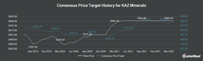 Price Target History for KAZ Minerals (LON:KAZ)