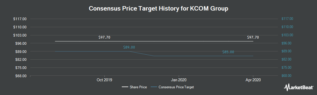 Price Target History for KCOM Group (LON:KCOM)