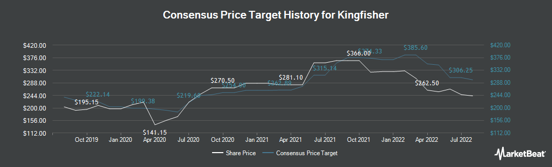 Price Target History for Kingfisher (LON:KGF)