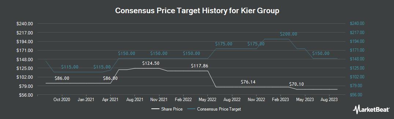 Price Target History for Kier Group (LON:KIE)