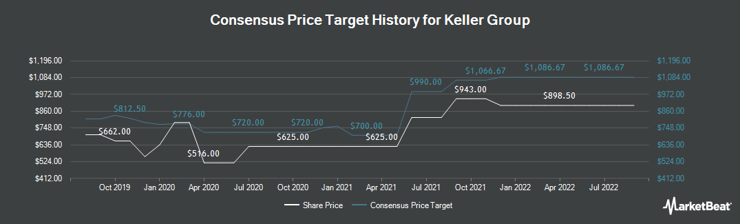 Price Target History for Keller Group plc (LON:KLR)