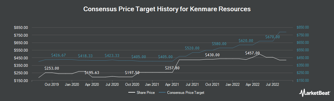 Price Target History for Kenmare Resources (LON:KMR)