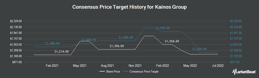 Price Target History for Kainos Group (LON:KNOS)