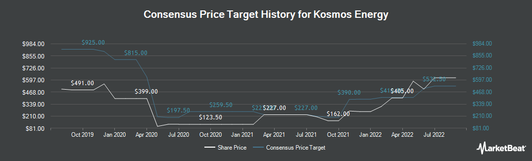 Price Target History for Kosmos Energy Ltd Com (LON:KOS)