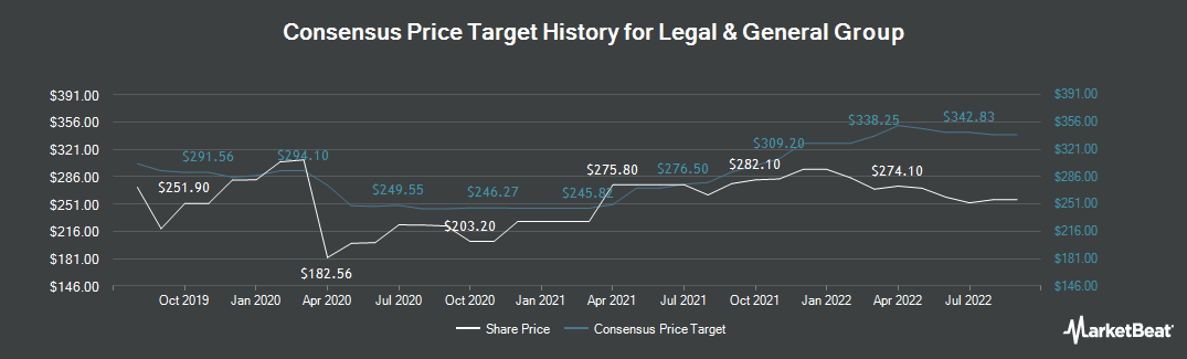 Price Target History for Legal & General Group (LON:LGEN)