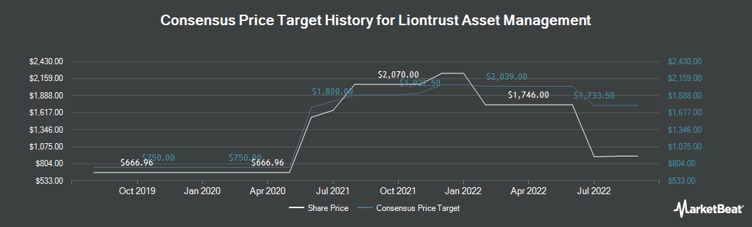 Price Target History for Liontrust Asset Management PLC (LON:LIO)