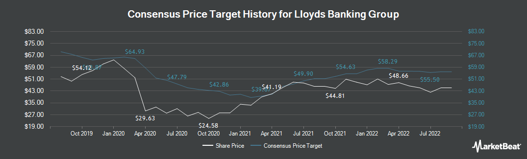Price Target History for Lloyds Banking Group (LON:LLOY)
