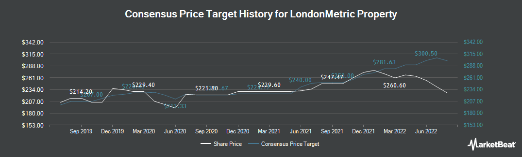 Price Target History for Londonmetric Property (LON:LMP)