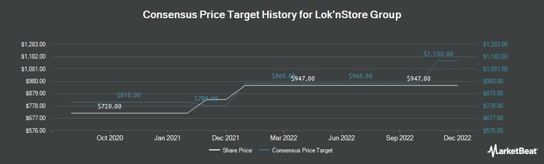 Price Target History for Lok'n Store Group (LON:LOK)