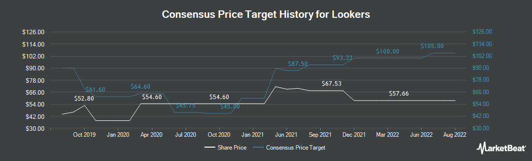 Price Target History for Lookers (LON:LOOK)