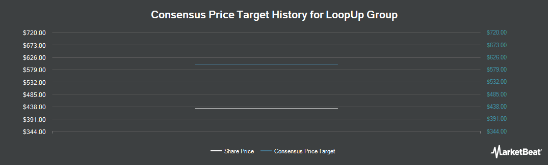Price Target History for LoopUp Group (LON:LOOP)