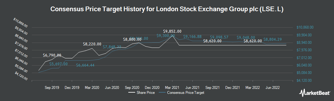 Price Target History for London Stock Exchange Group Plc (LON:LSE)