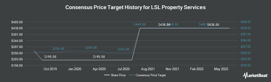 Price Target History for LSL Property Services (LON:LSL)