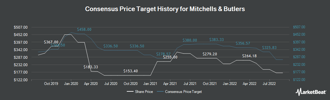 Price Target History for Mitchells & Butlers (LON:MAB)