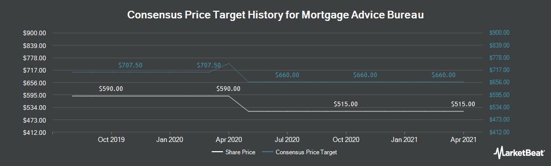 Price Target History for Mortgage Advice Bureau (Holdings) PLC (LON:MAB1)