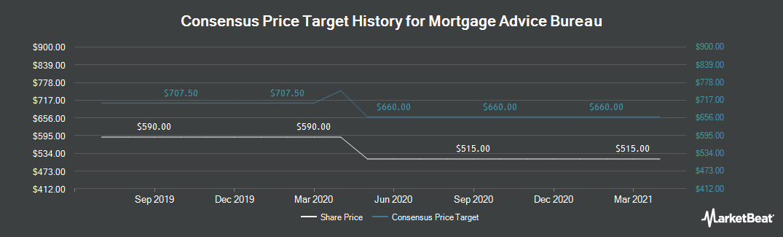 Price Target History for Mortgage Advice Bureau (LON:MAB1)