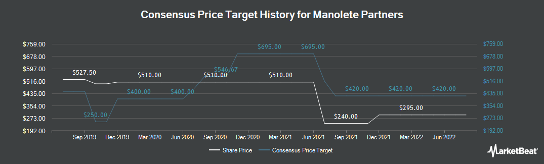 Price Target History for Manolete Partners (LON:MANO)