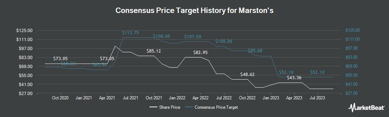 Price Target History for Marston`s (LON:MARS)
