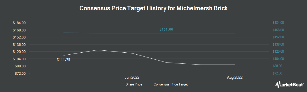 Price Target History for Michelmersh Brick Holdings Plc (LON:MBH)