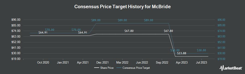 Price Target History for McBride (LON:MCB)