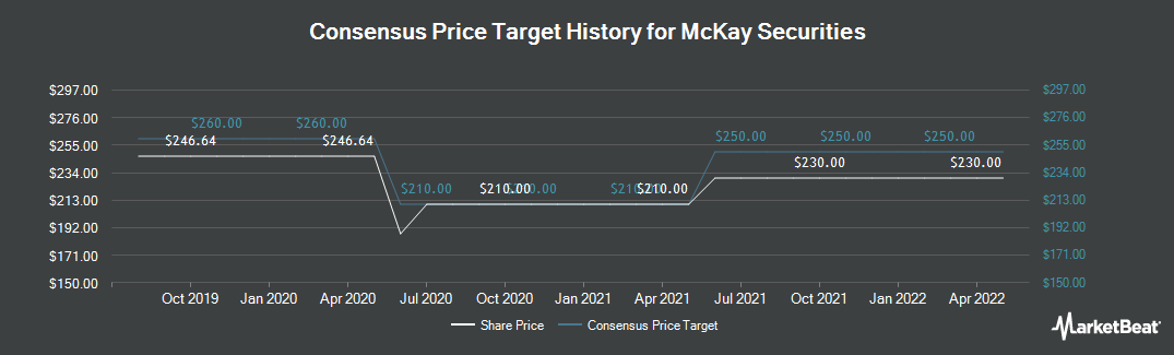 Price Target History for McKay Securities plc (LON:MCKS)