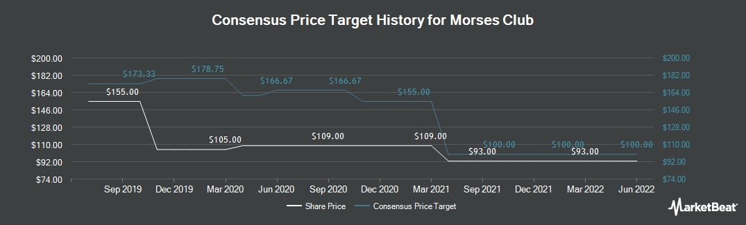 Price Target History for Morses Club (LON:MCL)