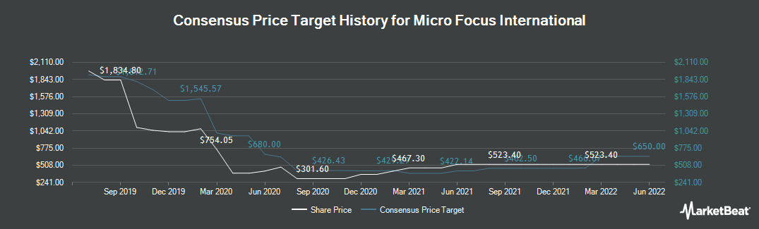 Price Target History for Micro Focus International (LON:MCRO)