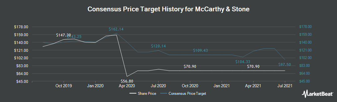 Price Target History for McCarthy & Stone (LON:MCS)