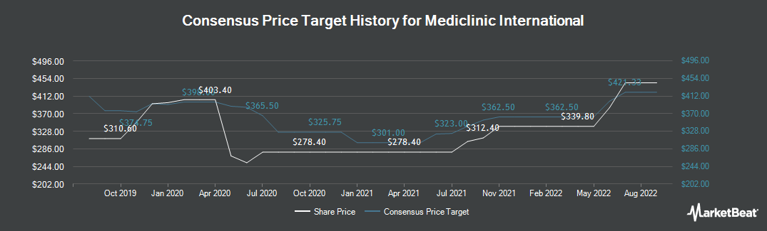 Price Target History for Mediclinic International (LON:MDC)