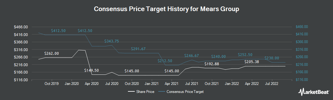 Price Target History for Mears Group (LON:MER)