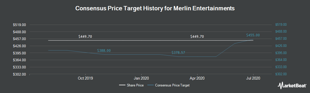 Price Target History for Merlin Entertainments (LON:MERL)