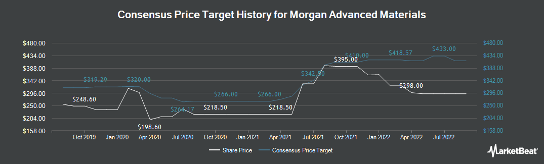 Price Target History for Morgan Advanced Materials PLC (LON:MGAM)