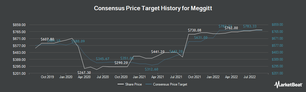 Price Target History for Meggitt (LON:MGGT)