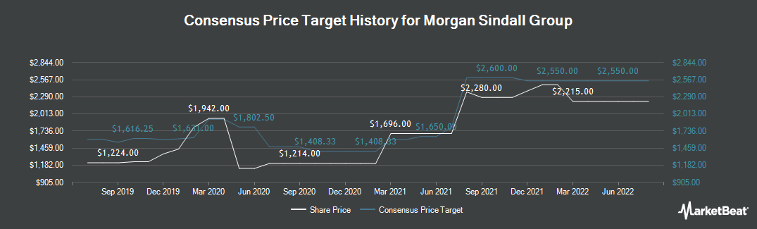 Price Target History for Morgan Sindall Group PLC (LON:MGNS)
