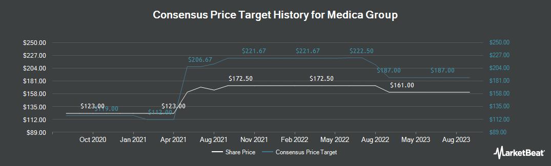 Price Target History for Medica Group (LON:MGP)