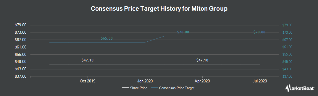 Price Target History for Miton Group (LON:MGR)