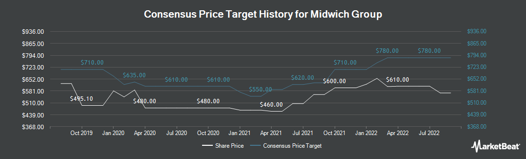 Price Target History for Midwich Group (LON:MIDW)