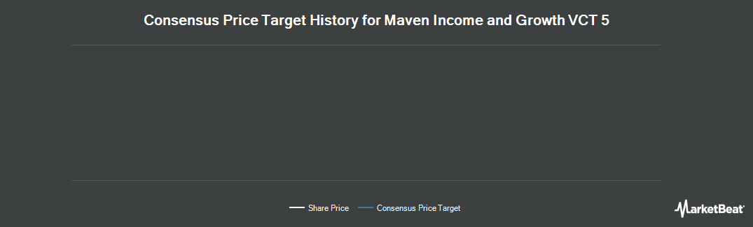 Price Target History for Maven Income and Growth VCT 5 PLC (LON:MIG5)