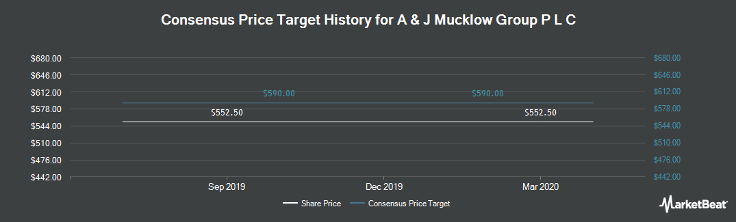 Price Target History for A & J Mucklow Group P L C (LON:MKLW)