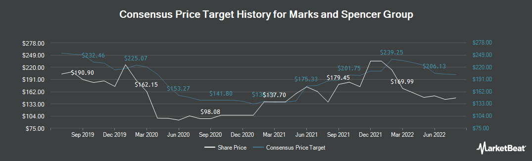 Price Target History for Marks and Spencer Group (LON:MKS)