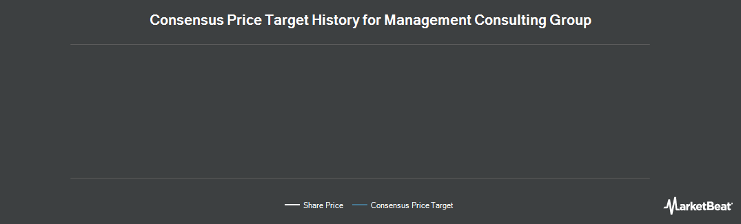 Price Target History for Management Consulting Group PLC (LON:MMC)