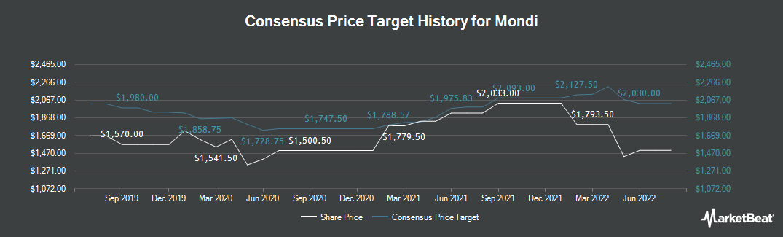 Price Target History for Mondi (LON:MNDI)