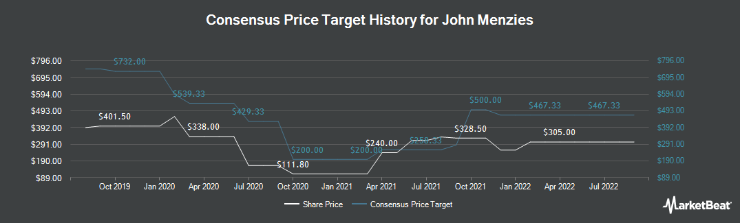 Price Target History for John Menzies (LON:MNZS)
