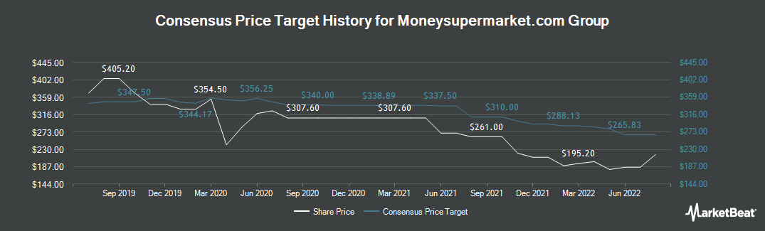 Price Target History for Moneysupermarket.Com Group PLC (LON:MONY)