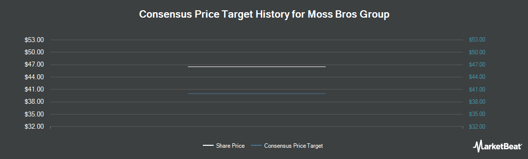 Price Target History for Moss Bros Group plc (LON:MOSB)