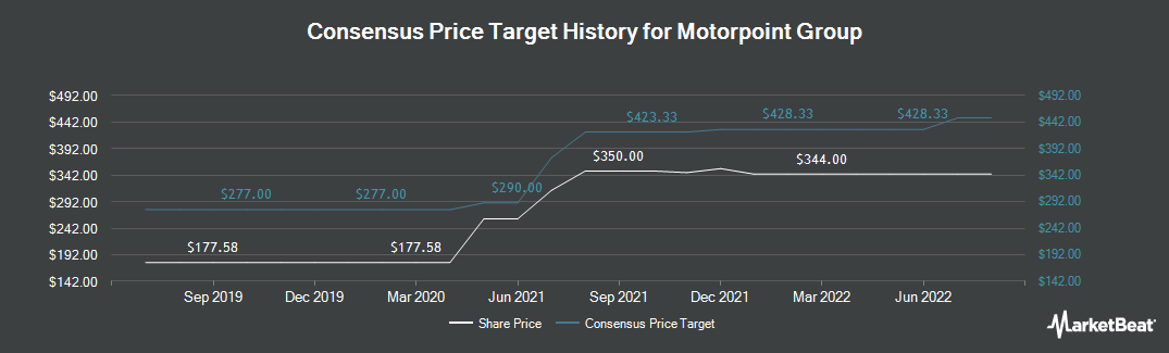 Price Target History for Motorpoint Group PLC (LON:MOTR)