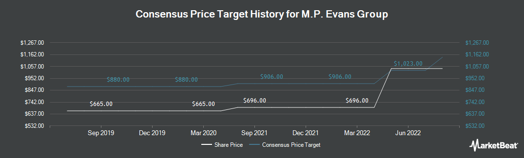 Price Target History for M.P. Evans Group (LON:MPE)