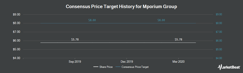 Price Target History for Mporium Group PLC (LON:MPM)